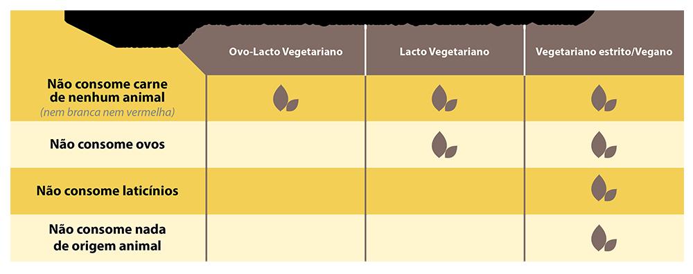 Jornada vegana - Culinária vegana e vegetariana